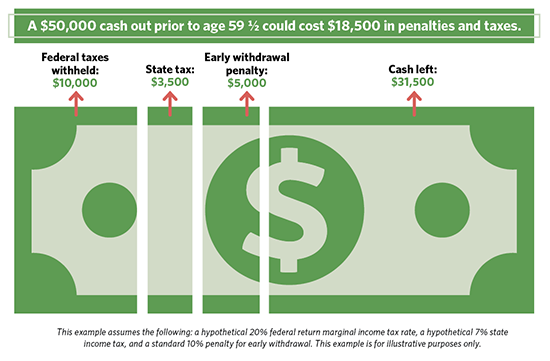 Don't Touch Your Retirement Money (Early)   Board of Retirement